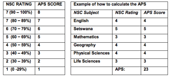 NWU APS Calculator