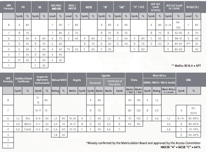 University of Free State APS Calculator