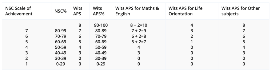 WITS APS Calculator