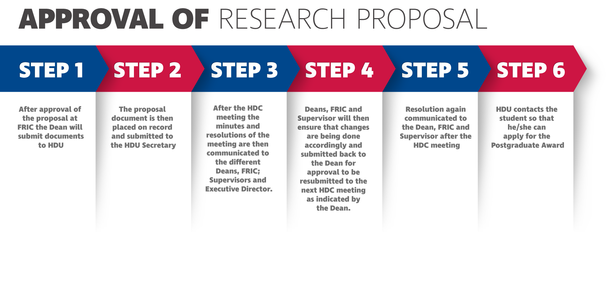 VUT Research'sSubmission & Extension Guidelines